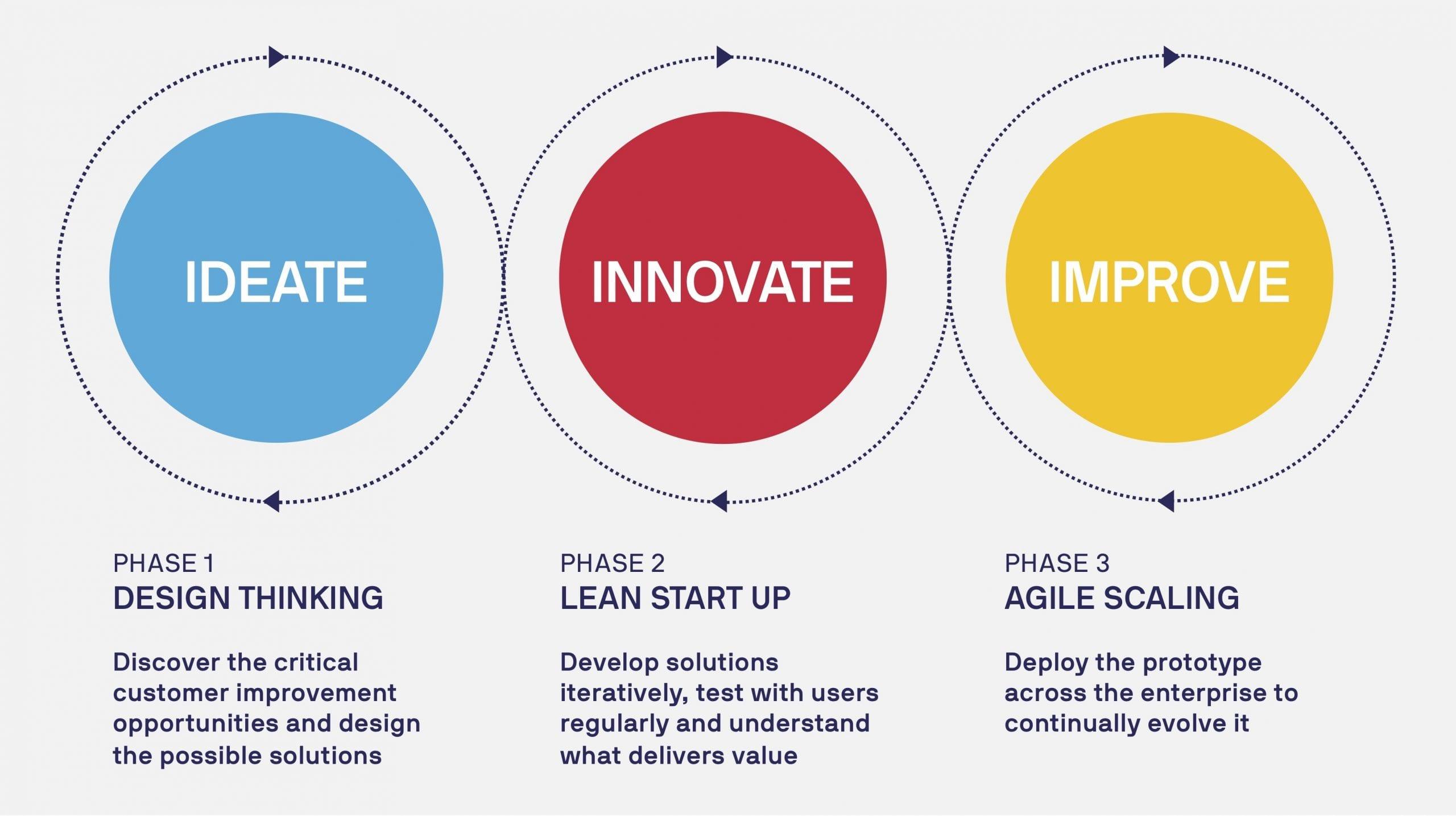 Lean Innovation methodology