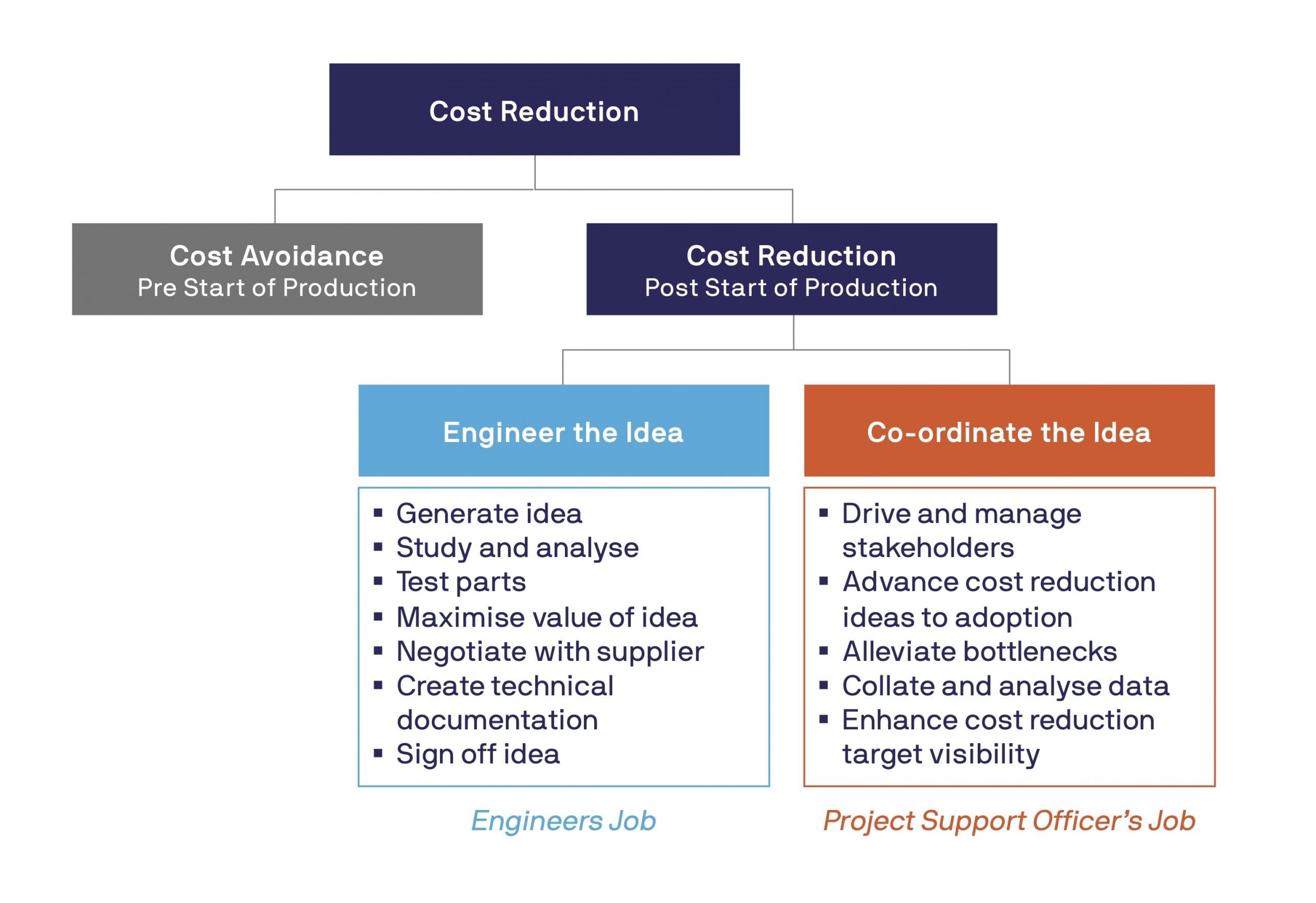 Engineer and Project Support Team roles