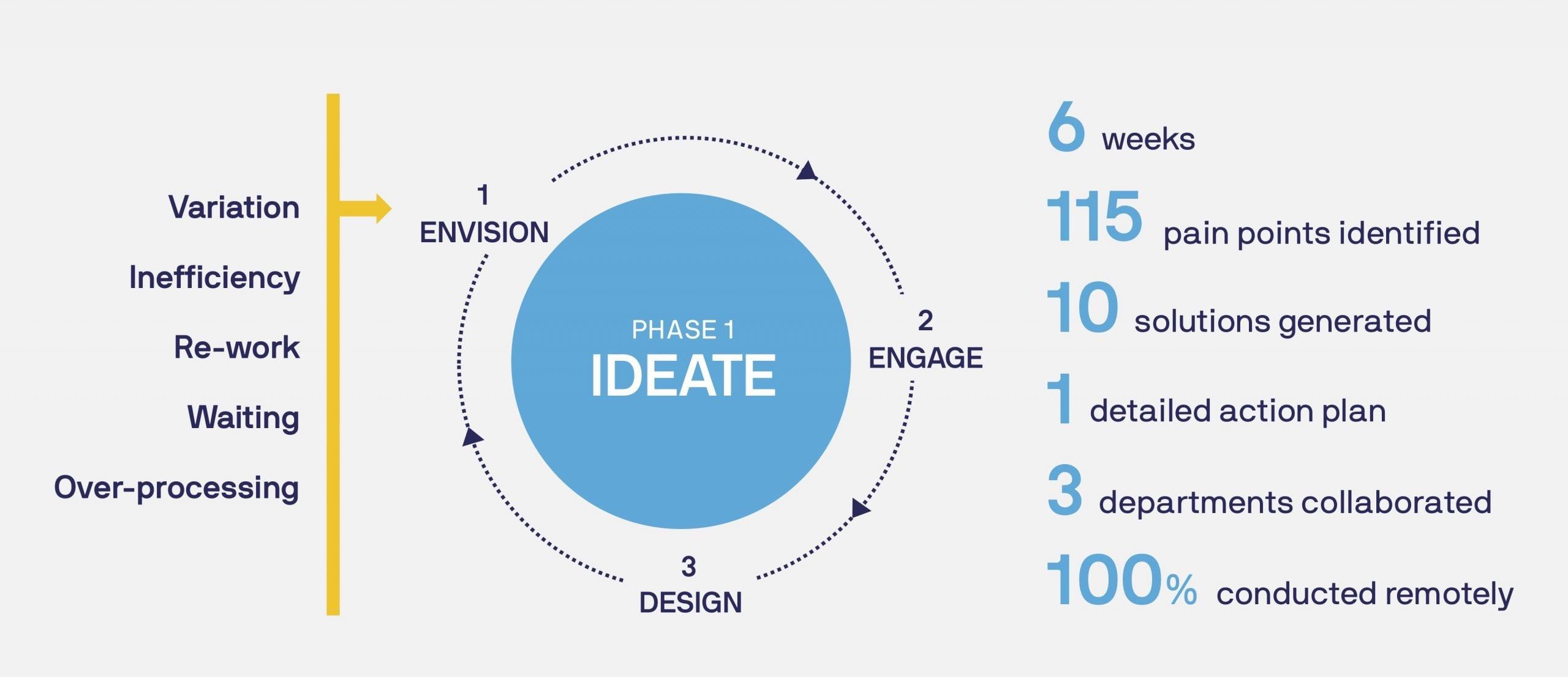 Lean Innovation Phase 1
