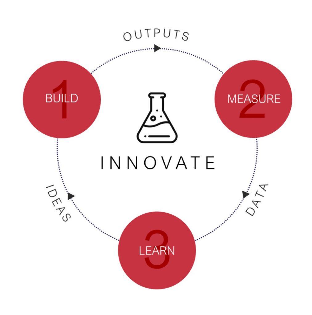 Lean Innovation Phase 2