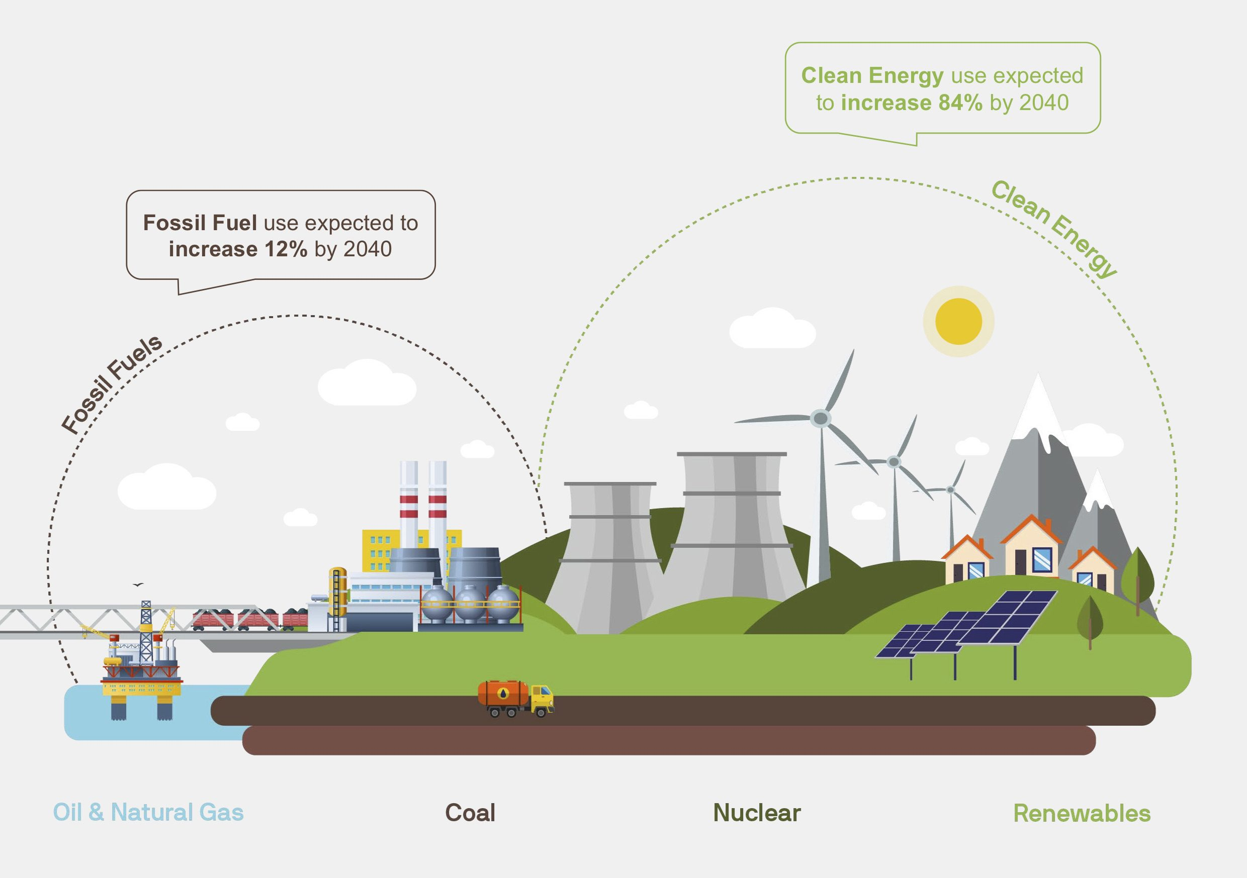 fossil fuel use expected to increase 12% by 2040. Clean energy use expected to increase 84%.
