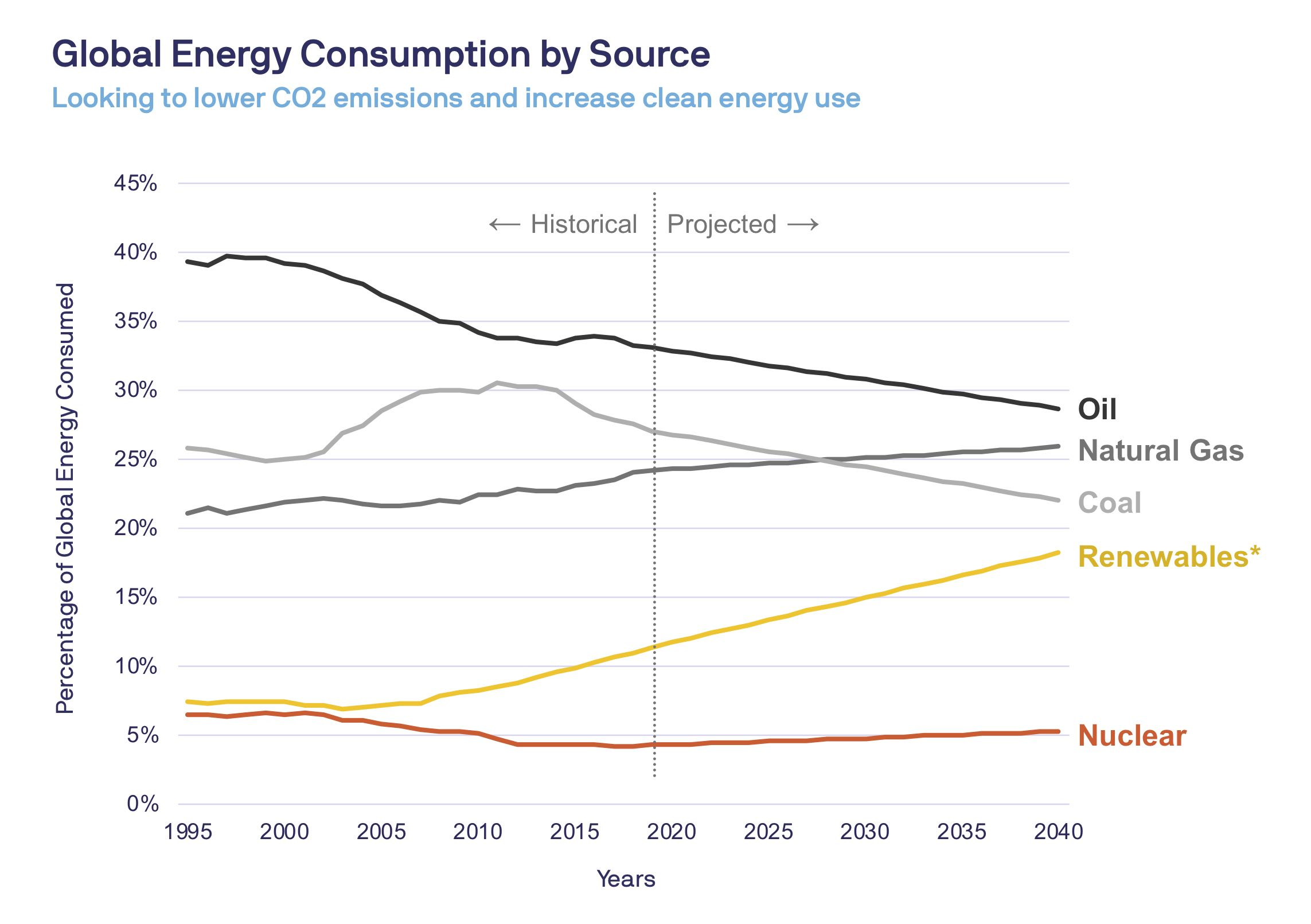 Global energy consumption by source. Looking to lower CO2 emissions and increase clean energy use.