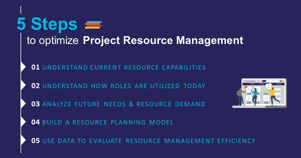 List of the 5 Steps to optimize Project Resource Management