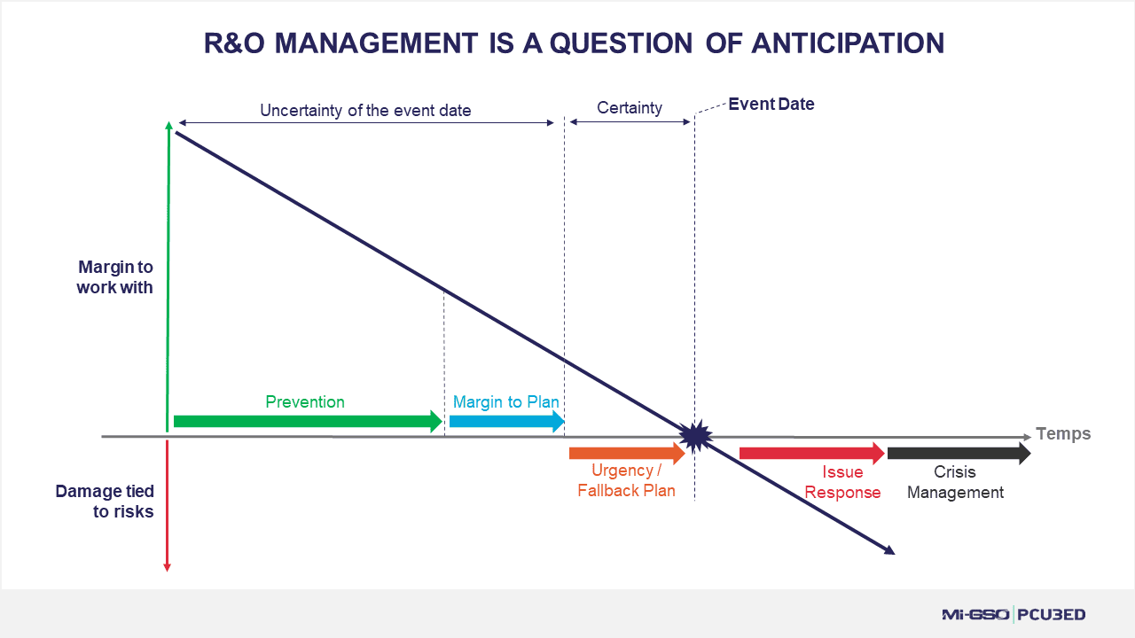line diagram showing the point in time at which a risk becomes an issue