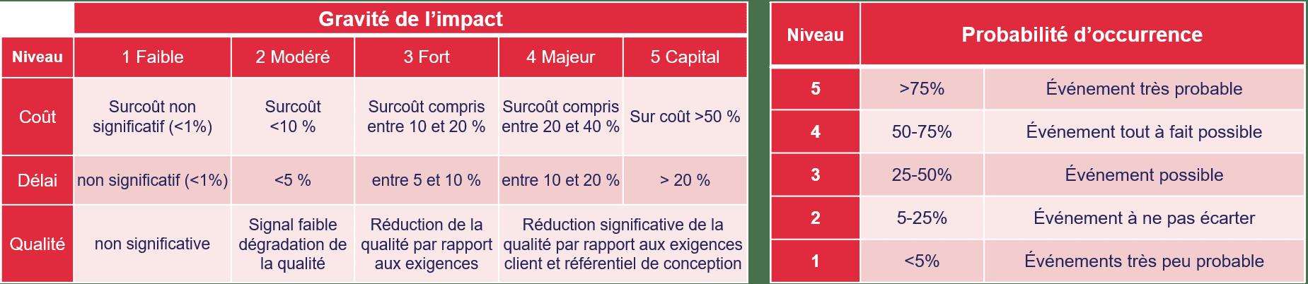 deux tableaux qui montrent les 5 niveaux de gravite d'impact et de probabilité d'occurrence