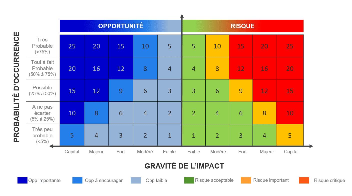 une grille de chaleur qui montre la probabilité d'occurrence et la gravite d'impact des risques and opportunités