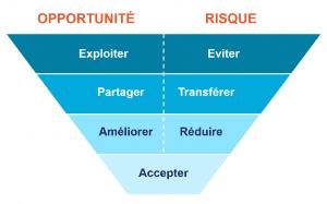 un schéma en entonnoir identifiant les 7 stratégies de réponse des risques ou opportunités