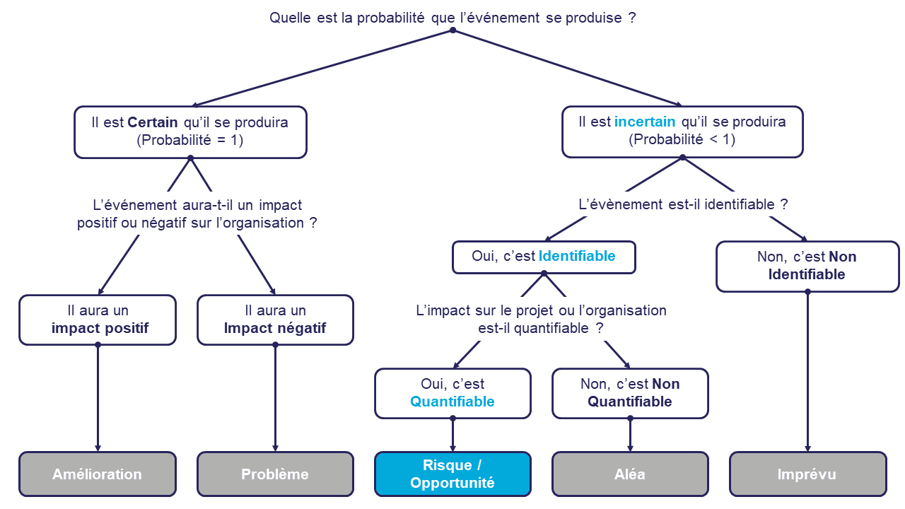 un schéma identifiant les évènements comme amélioration, problème, risqué / opportunité, alea ou imprévu