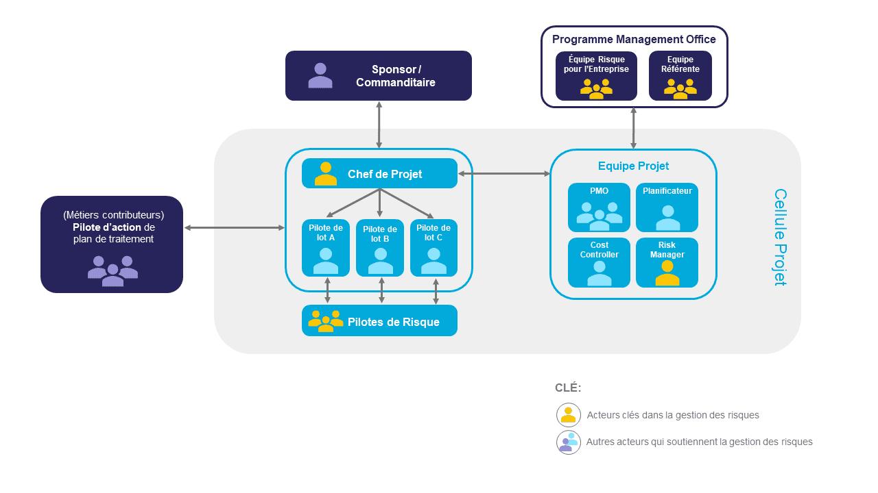 un schéma identifiant les acteurs clés dans la gestion des risques