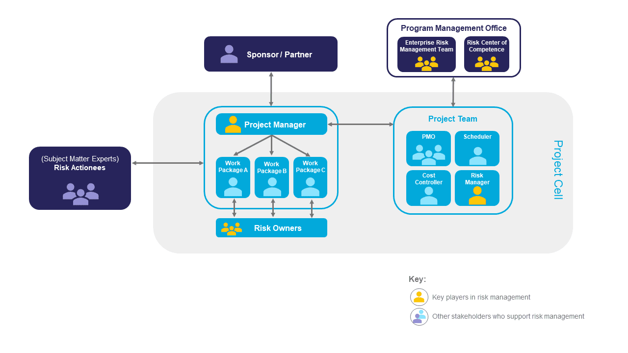 diagram showing the roles and relationships of those involved in risk management