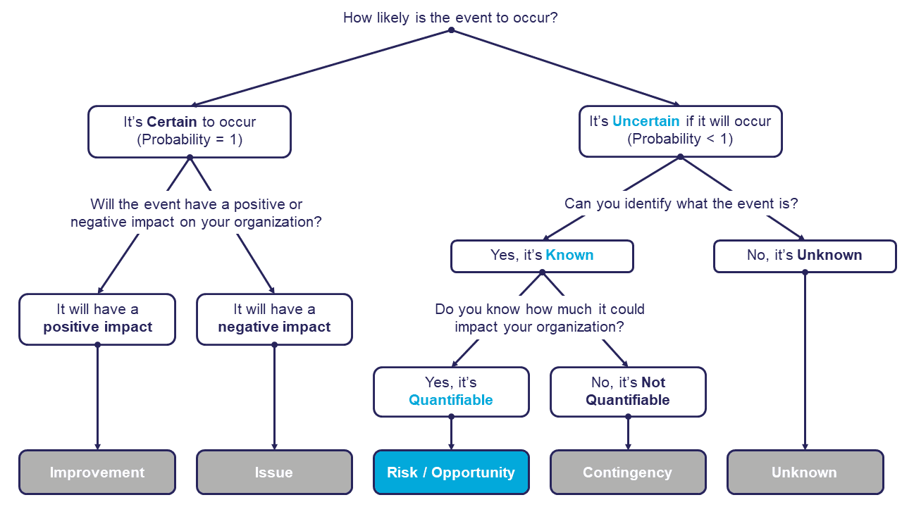 question diagram to identify an event as an improvement, issue, risk/opportunity, contingency, or unknown
