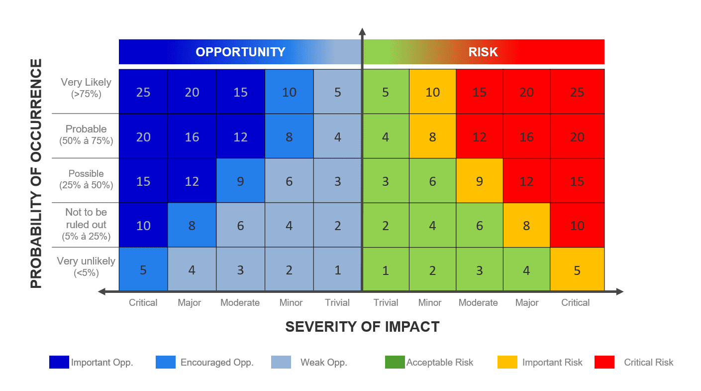 heat map showing probability of occurrence and severity of impact for risks and opportunities