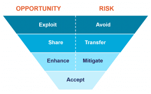 funnel diagram showing the 7 risk or opportunity response strategies