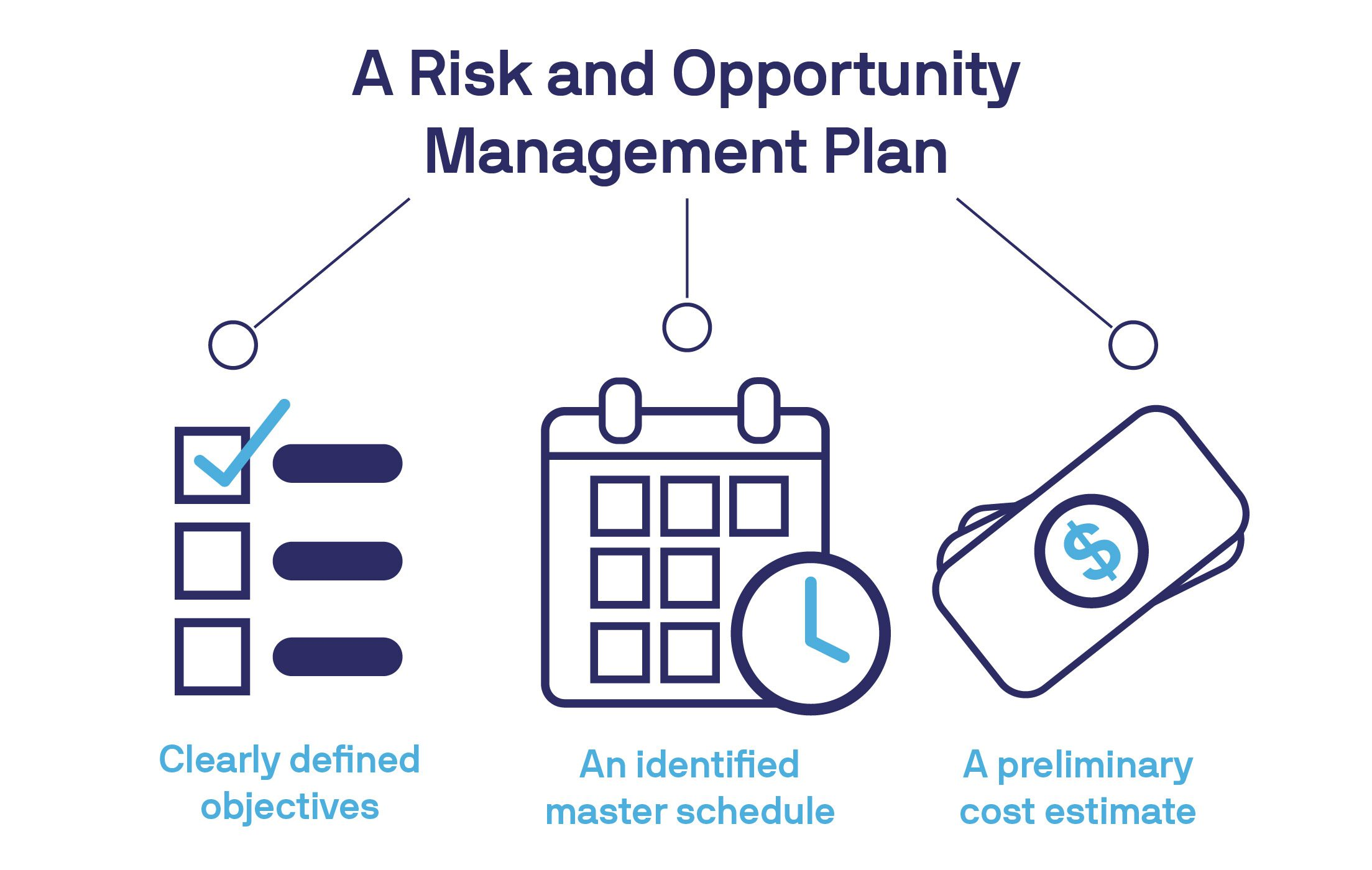 visual of the three aspects of a risk management plan with icons