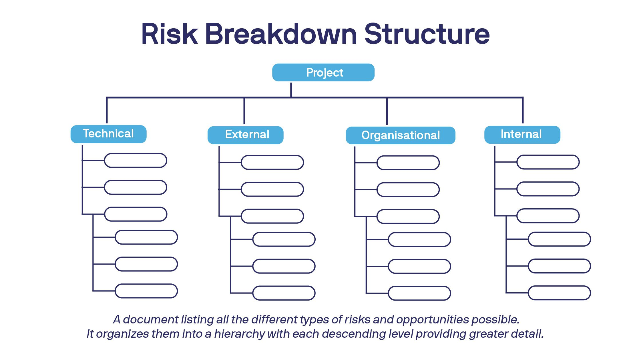 hierarchy of a risk breakdown structure in a list visual