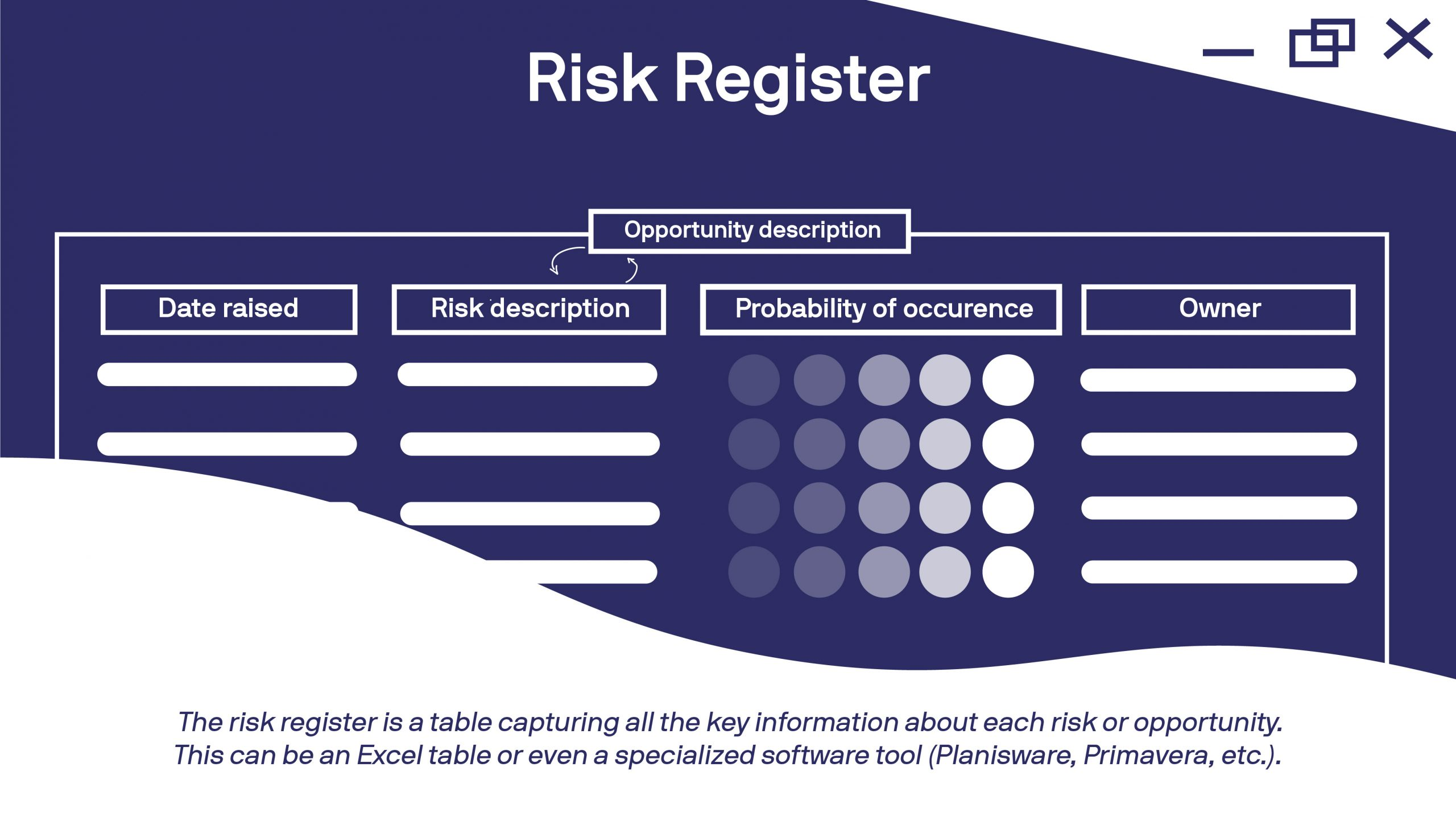 stylized chart with shape representations of risk register listings