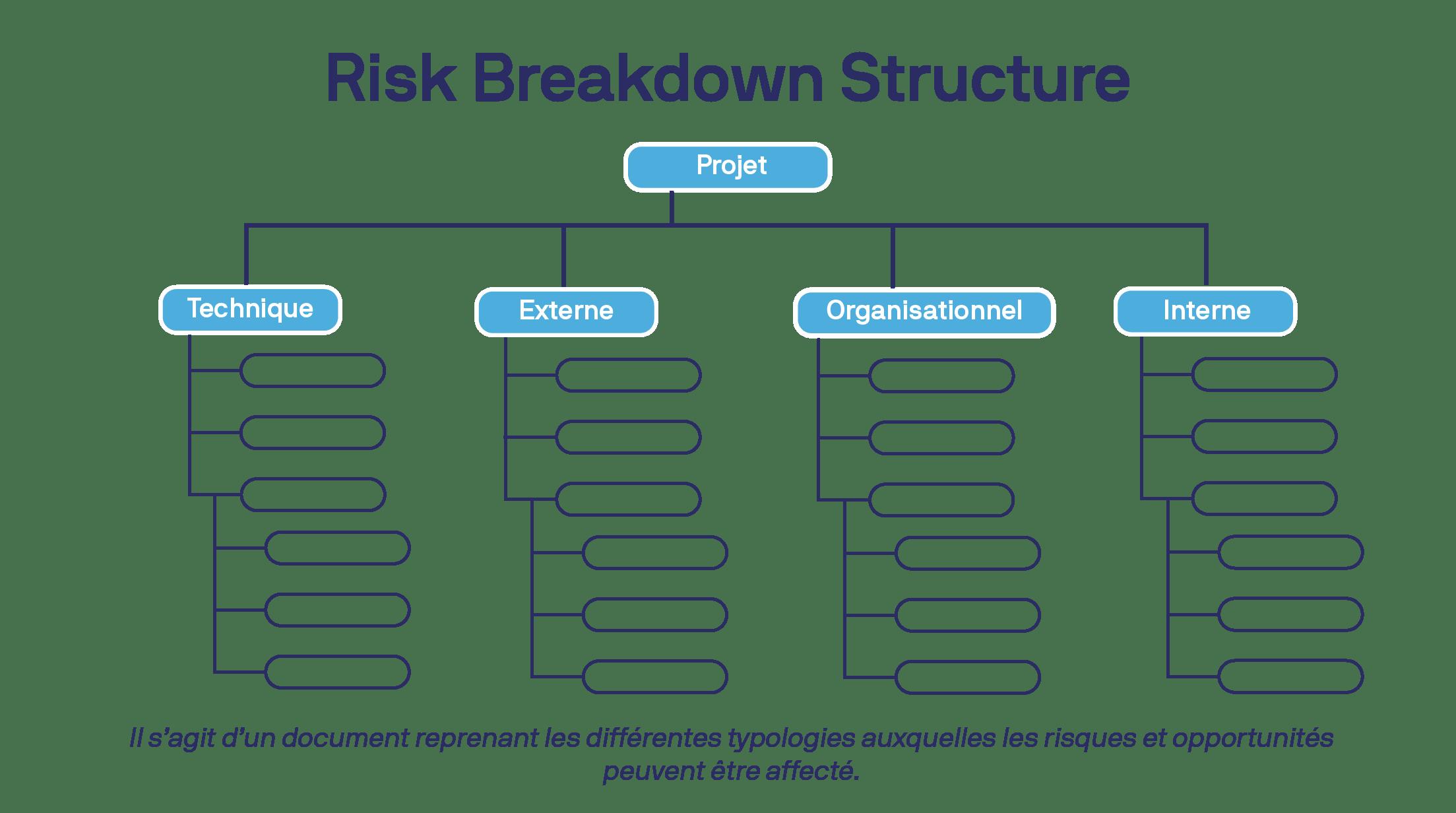 hiérarchie d'une structure de répartition des risques dans un visuel de liste