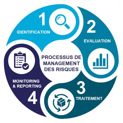 les quatre étapes de processus de management des risques : identification, évaluation, traitement, monitoring et reporting